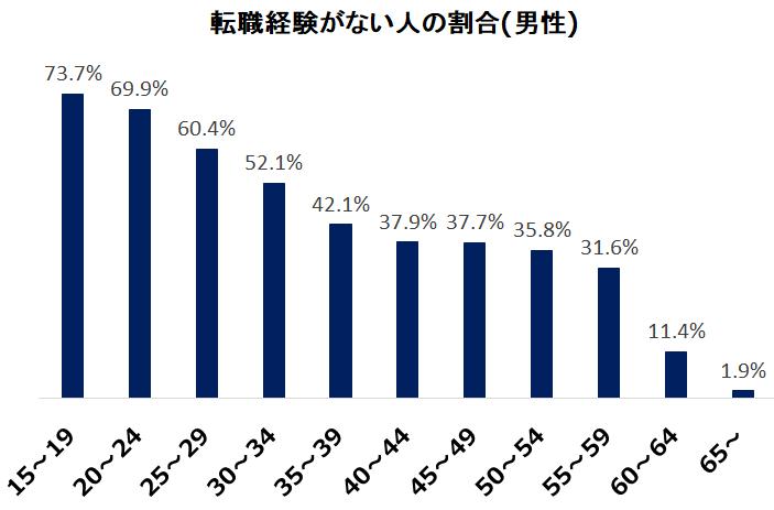 男性転職率