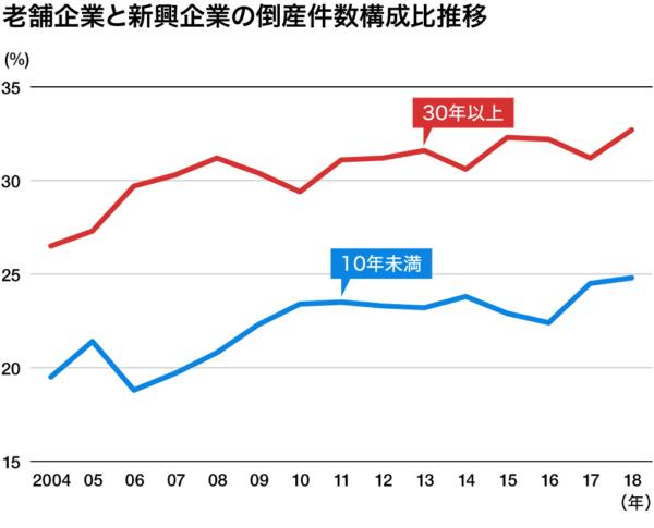 製造業 倒産率